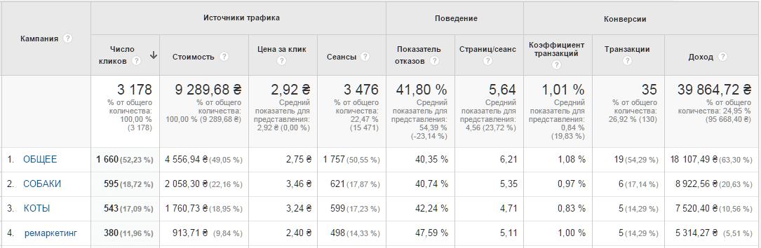 Rezultaty-rk-zoomag-v-Google-Adwords