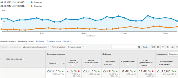 Трафик из поисковиков за октябрь 2015