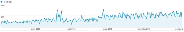 Рост трафика на сайте после переноса на новую CMS