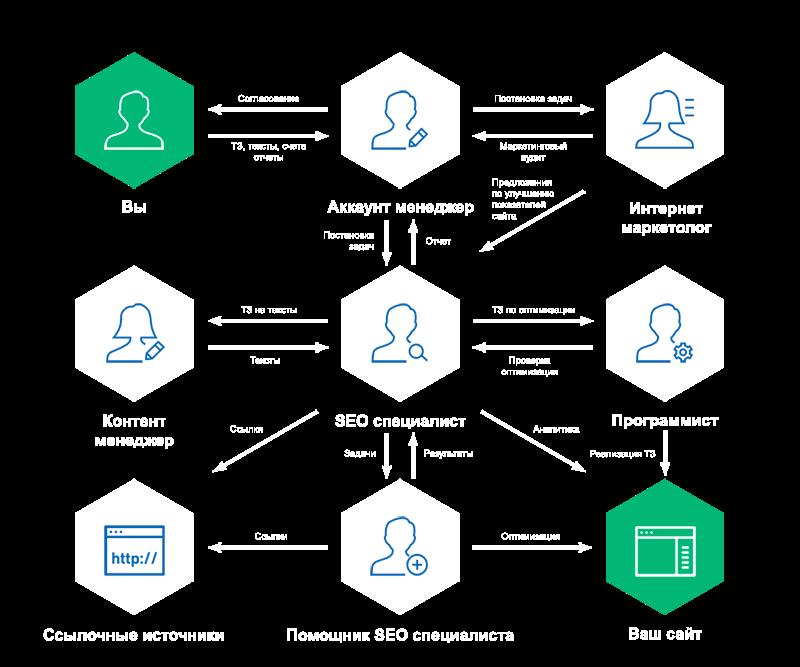 Схема взаимодействия SEO специалиста, менеджера проекта с клиентом
