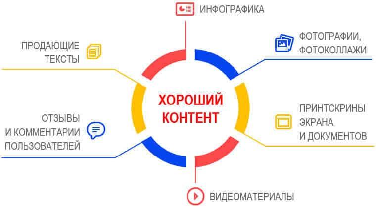 Схема хорошего контента для сайта