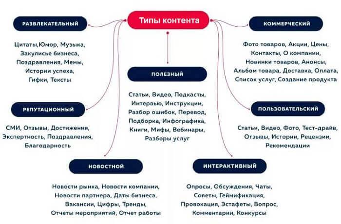 Схема типов контента