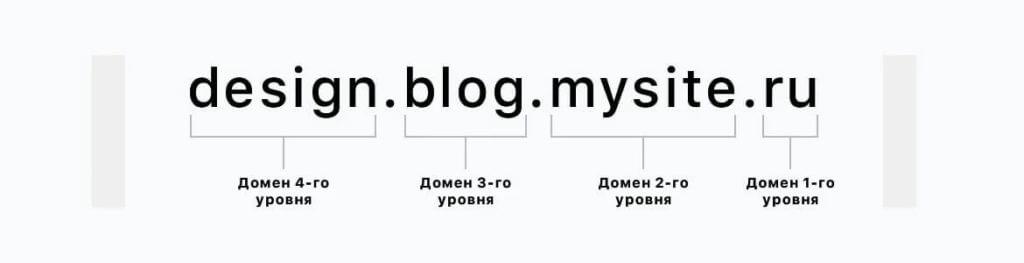 Схема уровней доменов