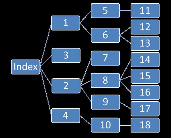Логічна структура сайту