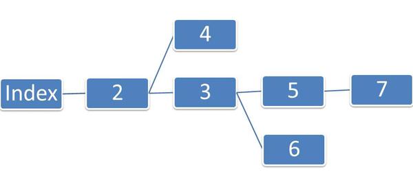 Структура веб-сайту